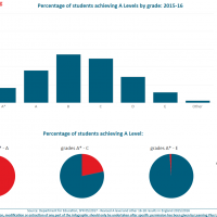 Big Numbers: analysis of A Level entries and attainment 2015/16
