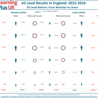 Linear AS Levels in England